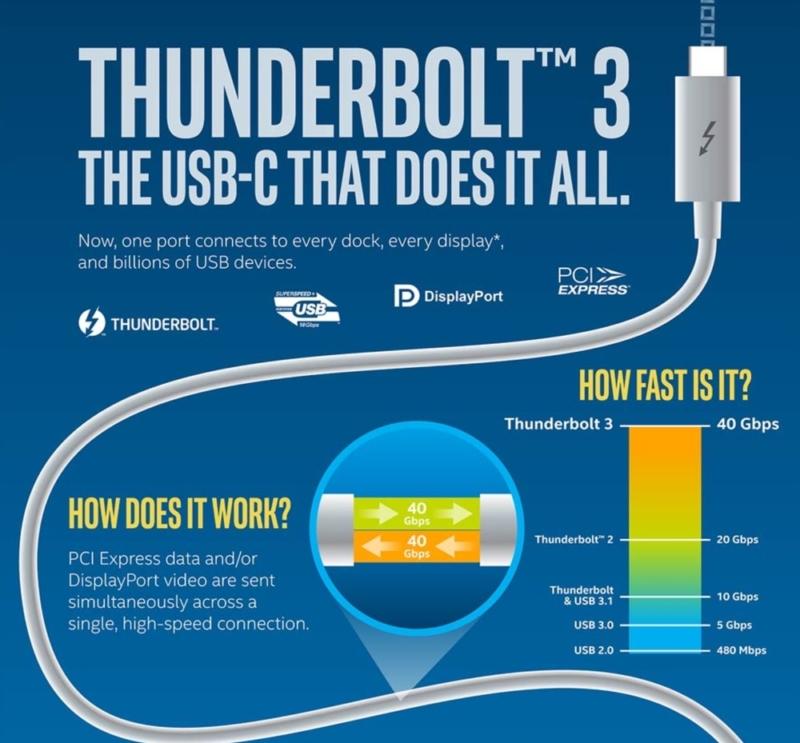 Intelが主導するThunderbolt 3