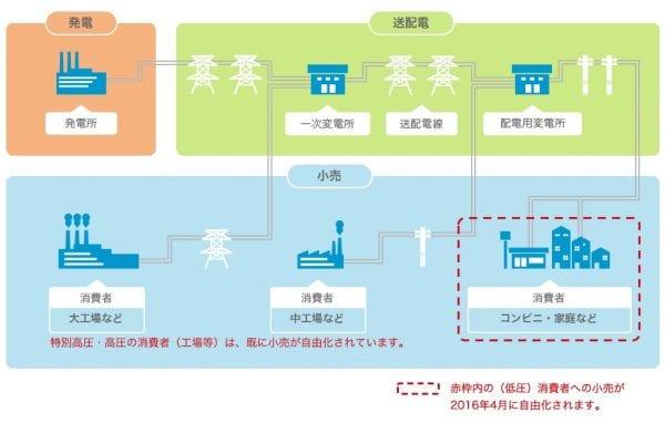発送電分離のイメージ図