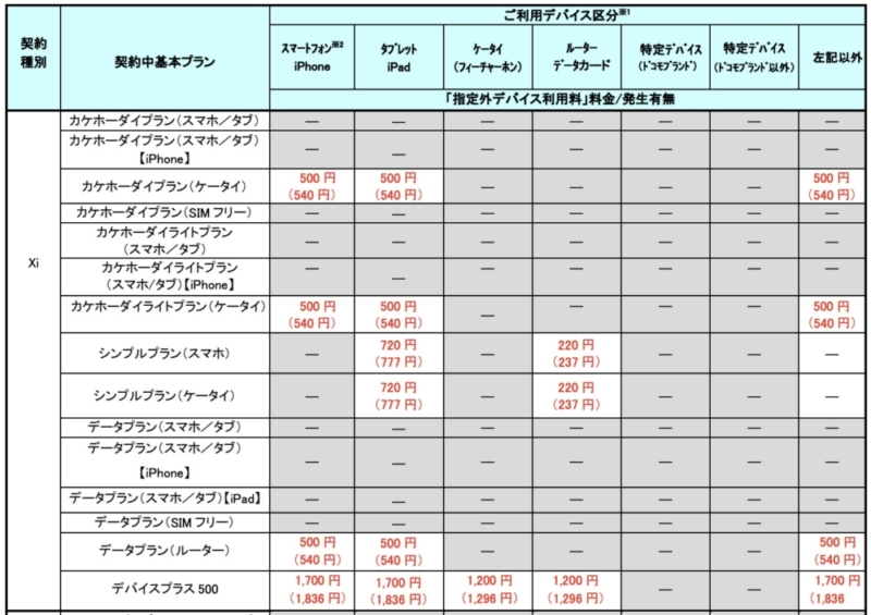 指定外デバイス利用料の一覧