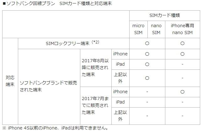 【格安SIM比較】ソフトバンク回線プラン SIMカード種類と対応端末