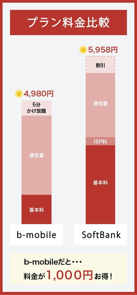 SoftBankとb-mobileの料金比較
