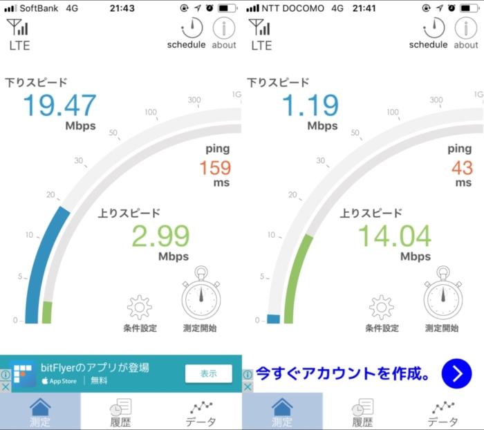 b-mobile Sと楽天モバイル 21時台