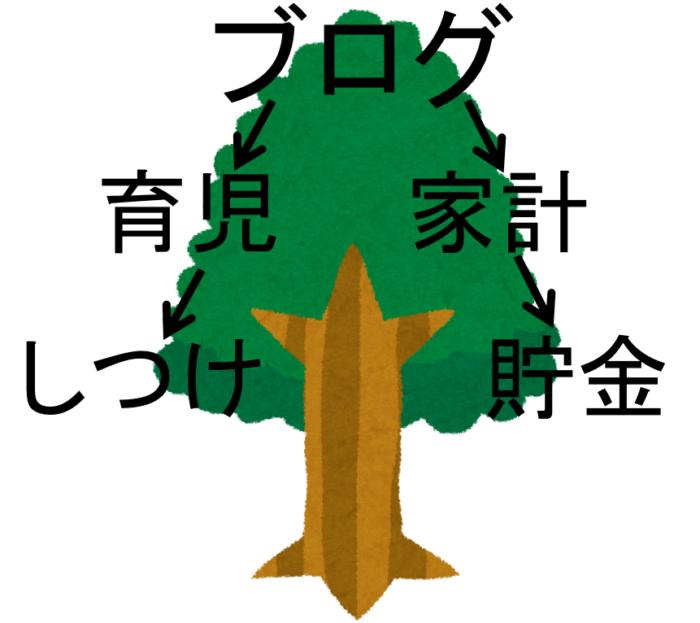 カテゴリー名のツリー構造