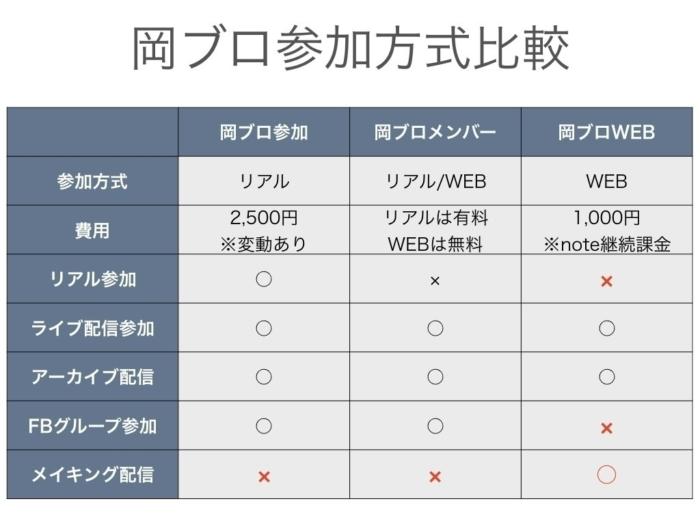 岡山ブログカレッジの参加方式比較表