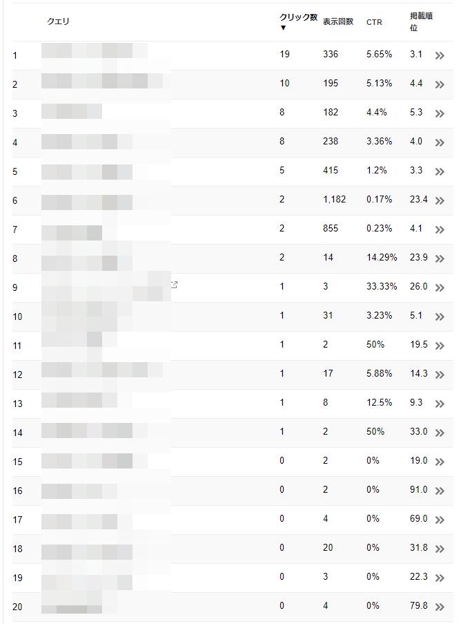 格安SIMは昼間どれくらいの速度が出る?楽天モバイルを実際に使ってみた感想の記事をsearch consoleでフィルタリングした結果
