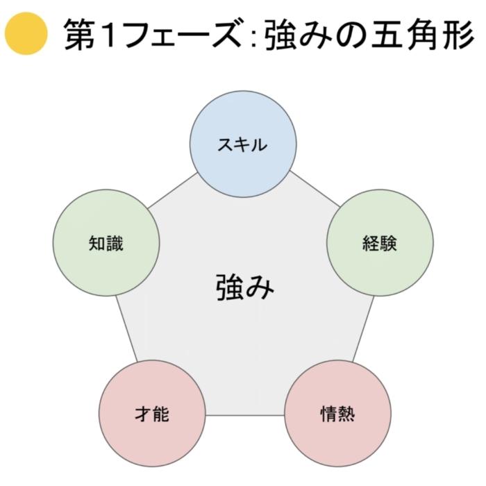 強みの五角形