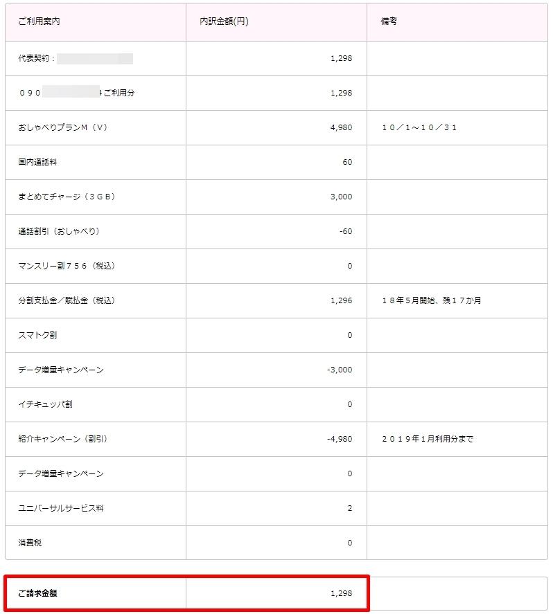 UQ mobile10月分請求金額