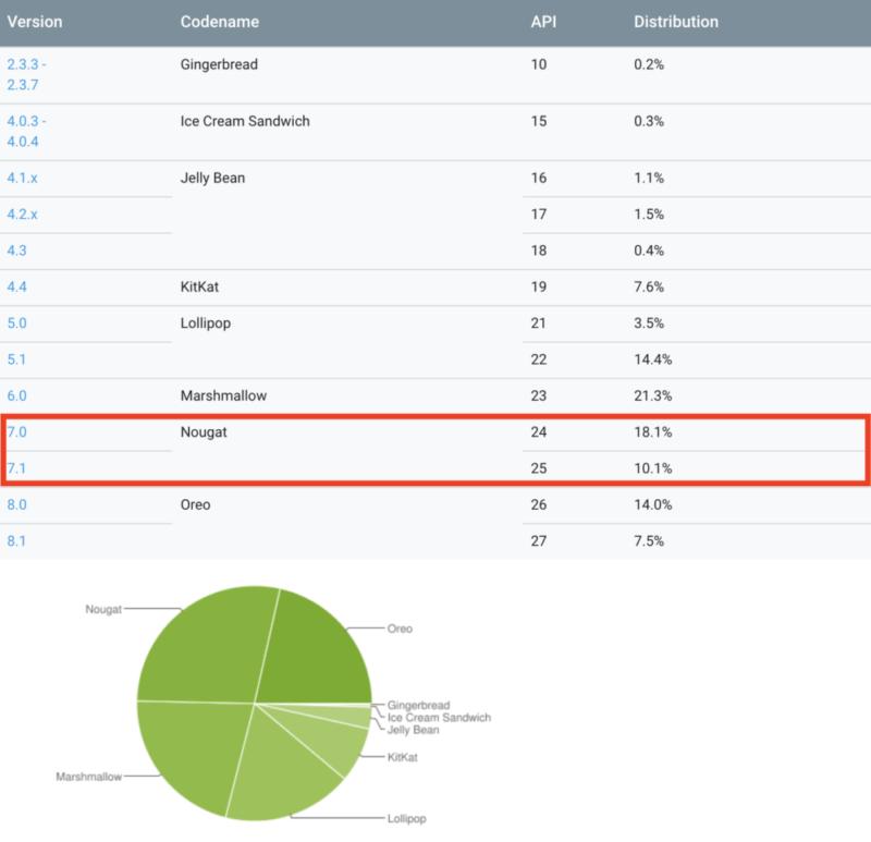 Androidバージョン別シェア率