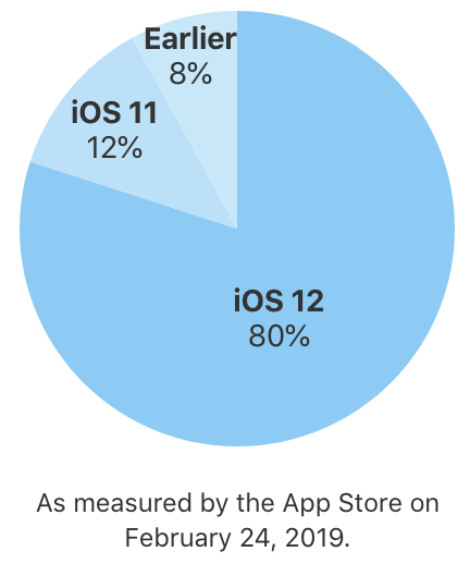 iOSのバージョン別シェア率
