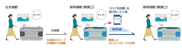 【スマートex 乗り方】在来線から乗り継ぐ場合