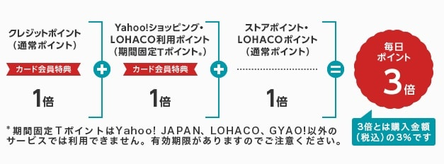 【Yahoo! Japanカード】Yahoo!ショッピングとLAHACOは3倍