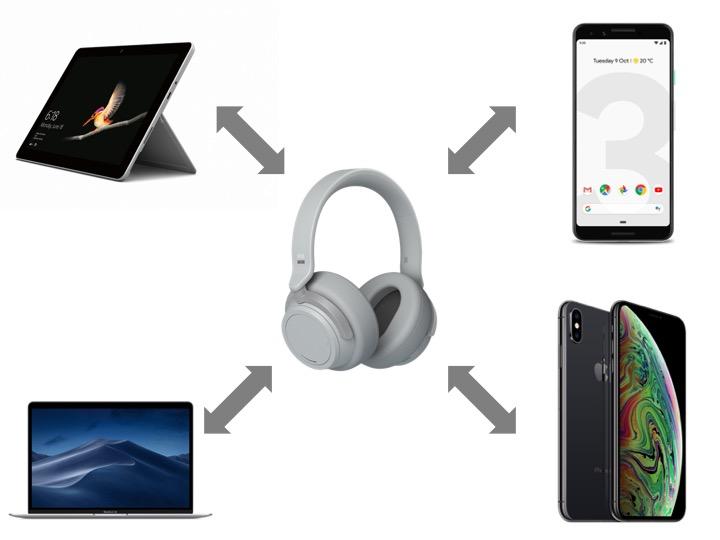 Surface HeadphonesはあらゆるOSで利用可能