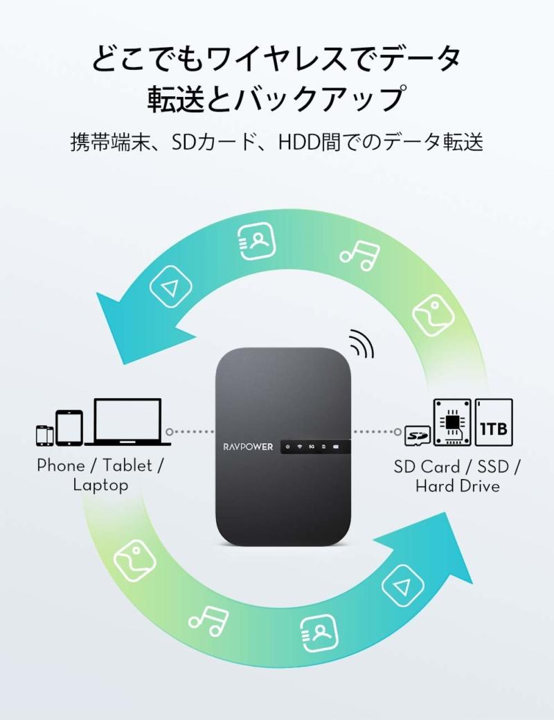 「RAVPower FileHub RP-WD009」の概要