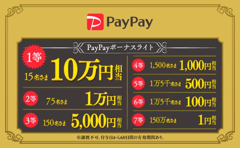 Y!mobile5周年ふてニャンくじ当選金額