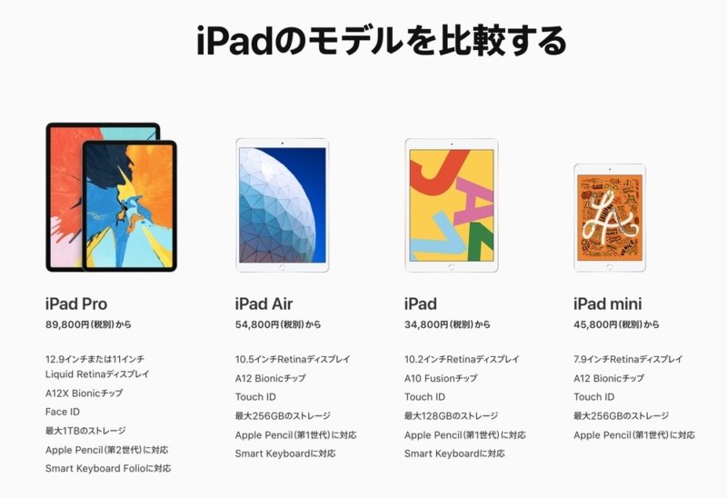 iPadのモデル構成