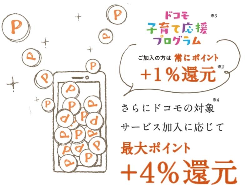 【dミールキット】+4%還元