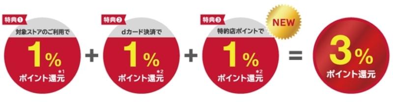 【dショッピング】いつでも3%還元