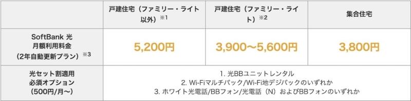 Y!mobileおうち割SoftBank光必須オプション