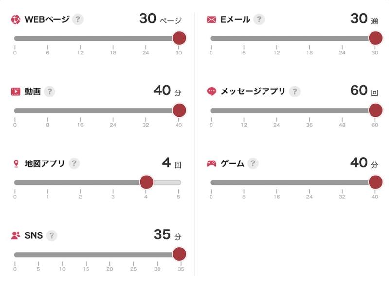 Y!mobileデータプランR1日使用目安