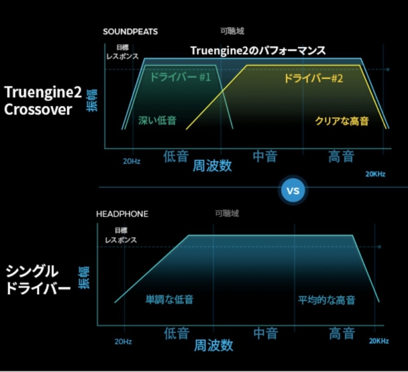 SOUNDPEATS「Truengine2」音質