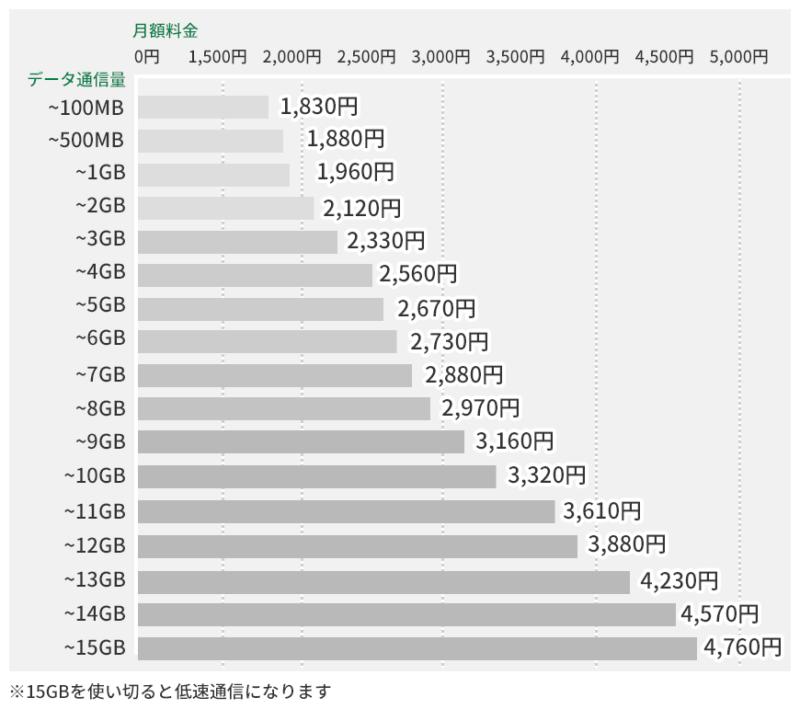 エキサイトモバイル 最適料金プラン SIM5枚