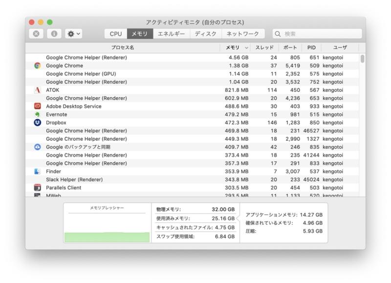 MacBook Proのメモリ使用量