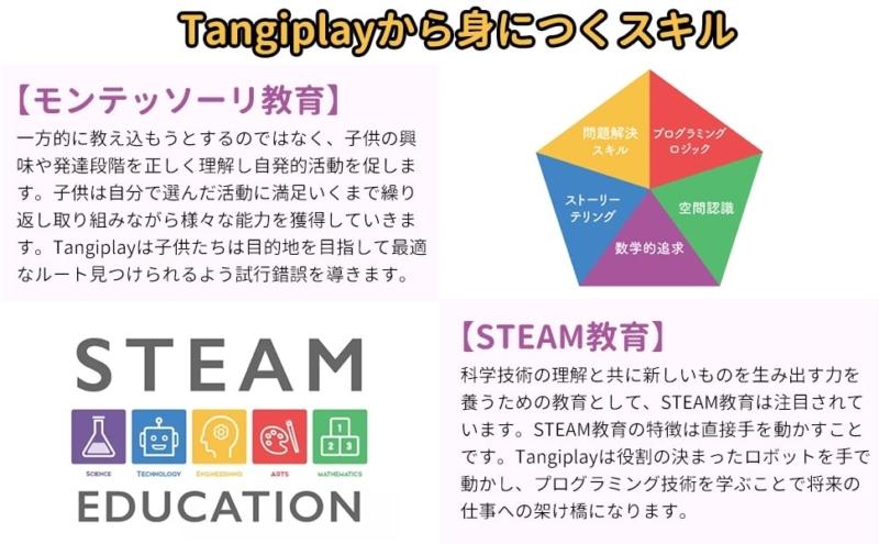 【Tangiplay Coad N Play】モンテッソーリ教育とSTEAR教育
