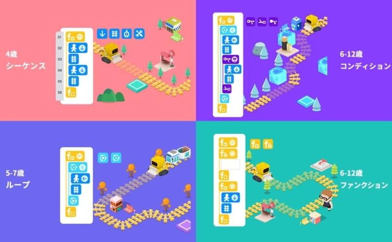【Tangiplay Coad N Play】プログラミングコード