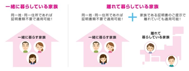 【UQ mobile:家族割】家族の範囲