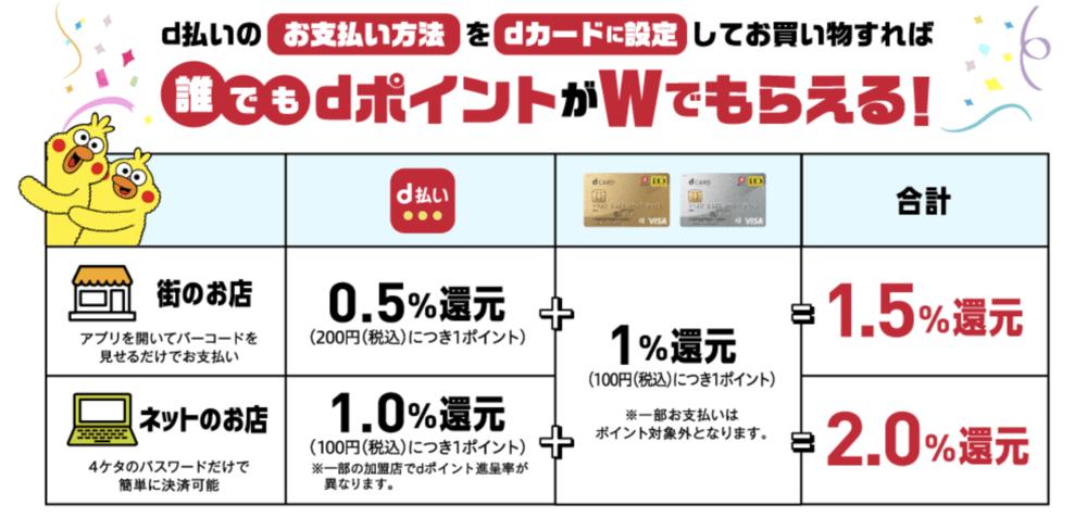 dカード d払い設定