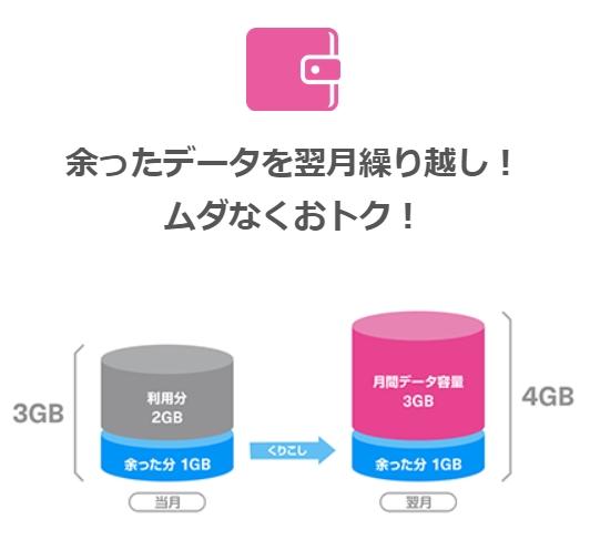 【UQ mobile】余ったデータは翌月に繰り越せる