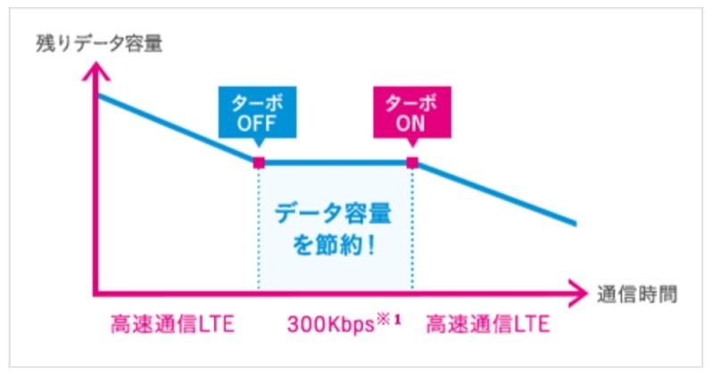 【UQ mobile】ターボ機能のイメージ