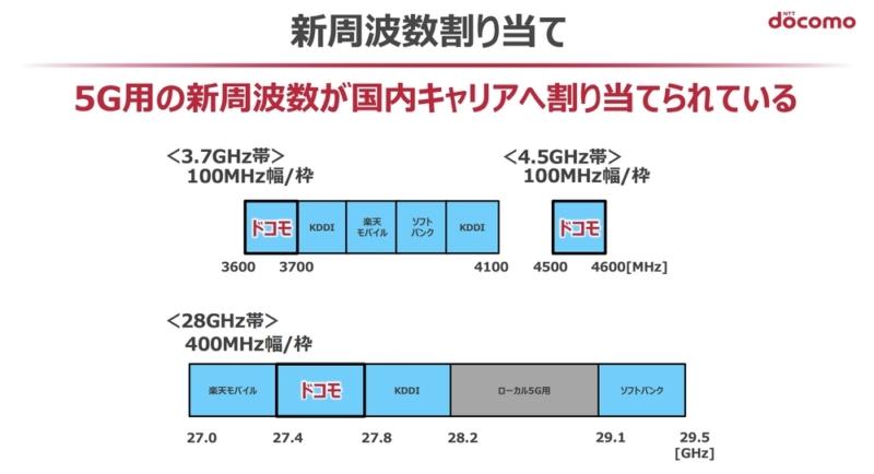 5Gは新規周波数