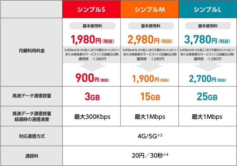 【Y!mobile】シンプル
